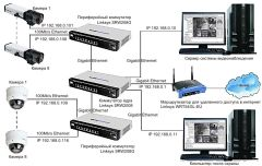 На объекте Минсельхоза Allied Telesis и ISS разработали IP-систему видеонаблюдения